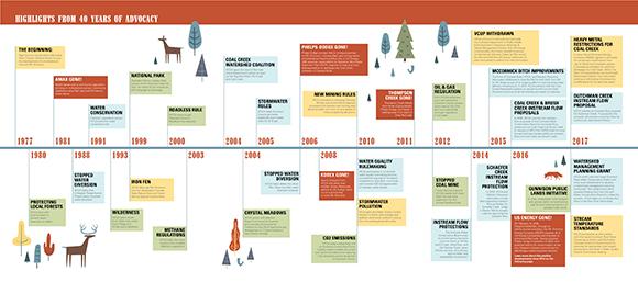timeline-v22